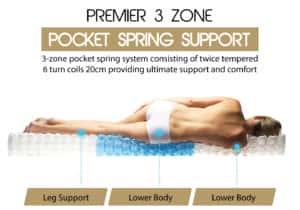 3ZPSS - Three Zoned Pocket Spring System / USA